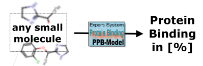 Plasma Protein Binding Prediction of small molecules